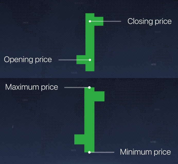 Different Chart Types explained on the Olymp Trade platform
