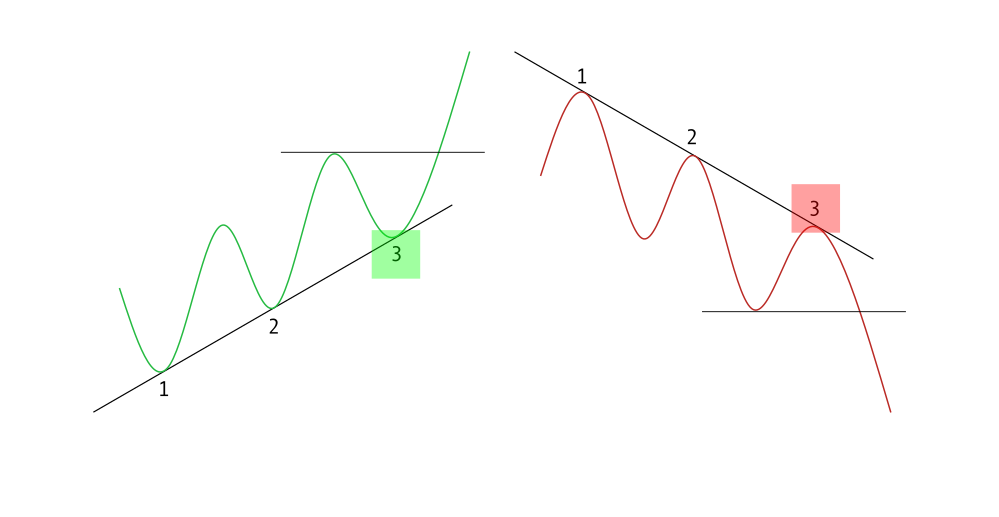 How to use trend lines to trade pullbacks at Olymp Trade?