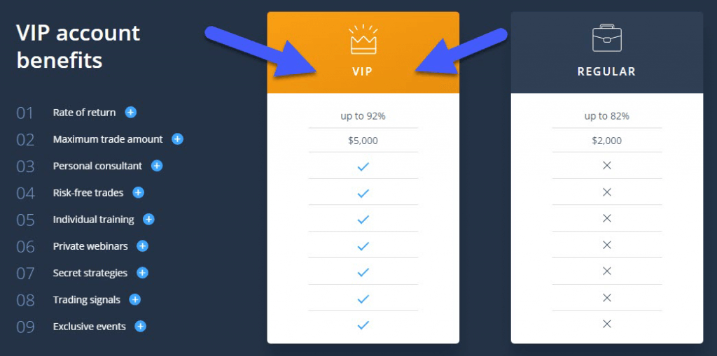 Benefits of OLymp Trade VIP Trading Account